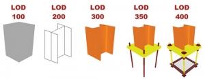 LOD Explanation 2 from practicalBIM.net